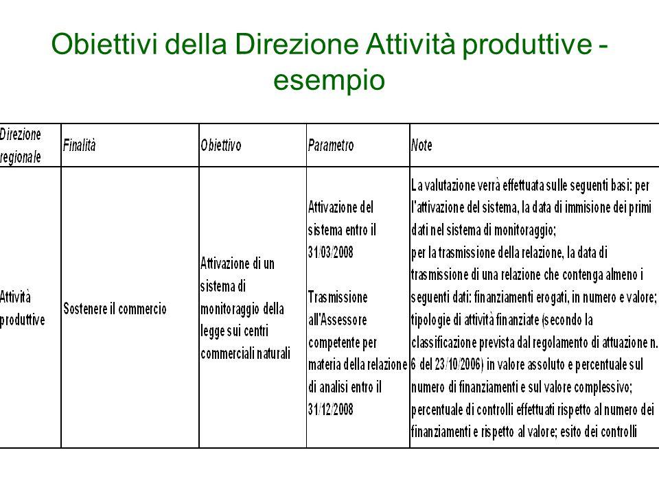Obiettivi della Direzione Attività produttive - esempio