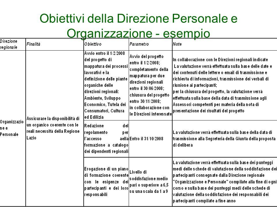 Obiettivi della Direzione Personale e Organizzazione - esempio