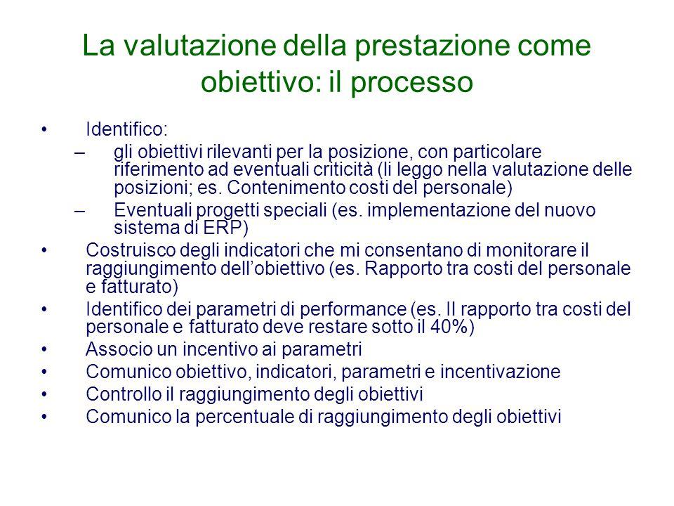 La valutazione della prestazione come obiettivo: il processo