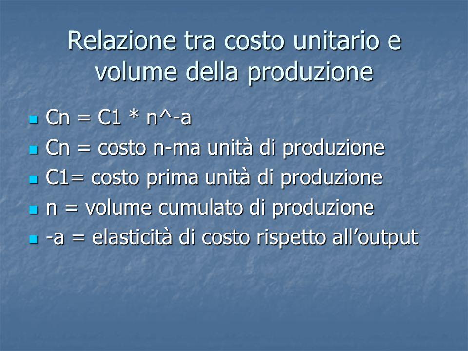Relazione tra costo unitario e volume della produzione