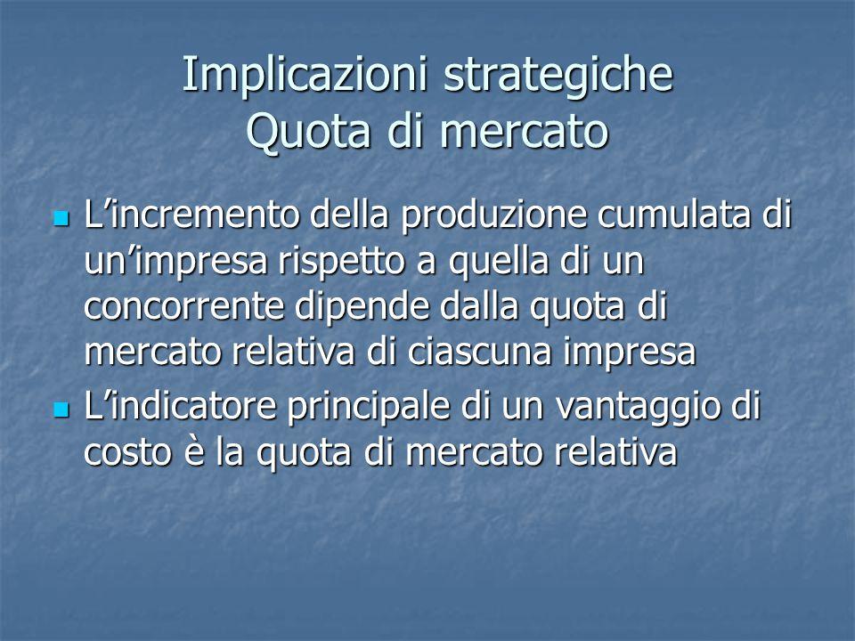 Implicazioni strategiche Quota di mercato