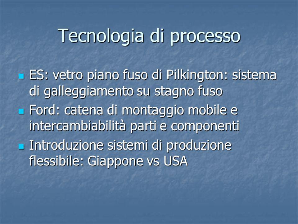 Tecnologia di processo