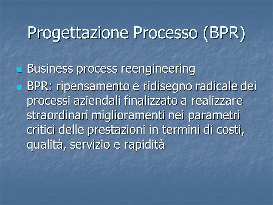 Progettazione Processo (BPR)