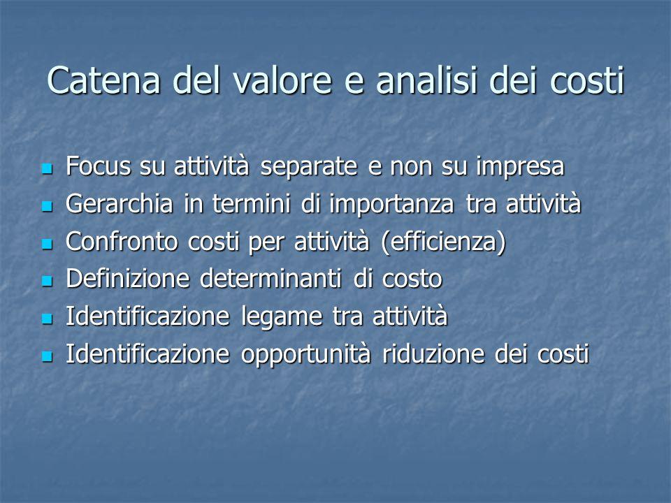 Catena del valore e analisi dei costi