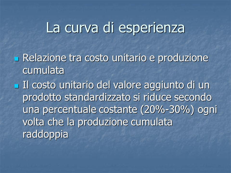 La curva di esperienza Relazione tra costo unitario e produzione cumulata.