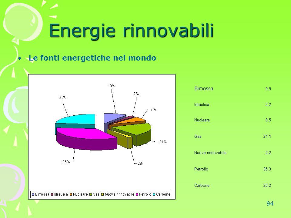 Energie rinnovabili Le fonti energetiche nel mondo Bimossa 9,5