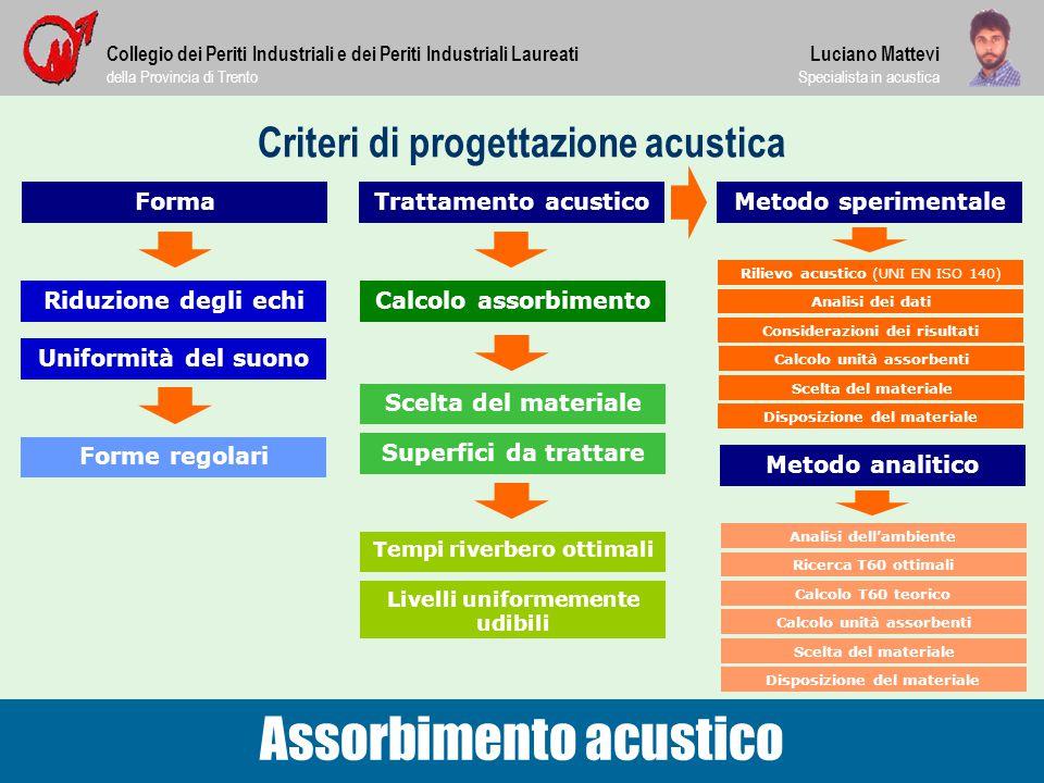 Criteri di progettazione acustica