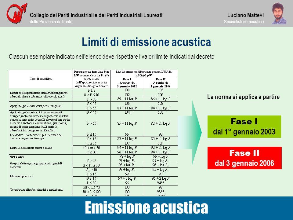 Limiti di emissione acustica