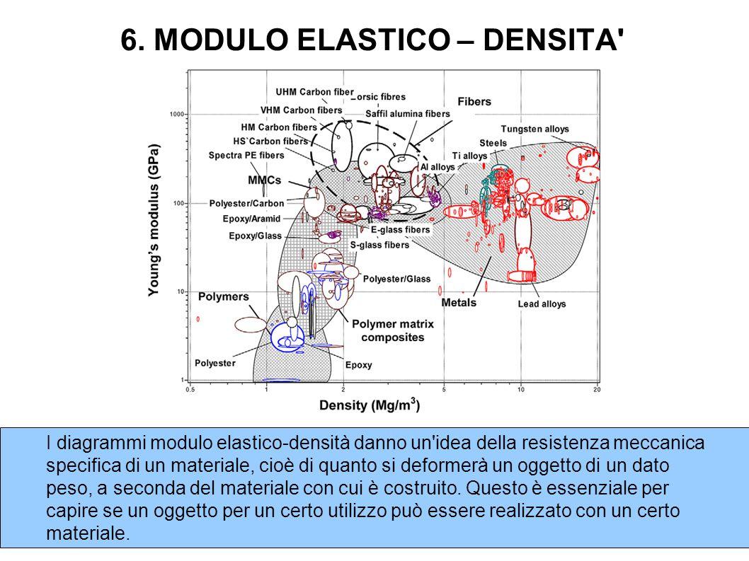 6. MODULO ELASTICO – DENSITA