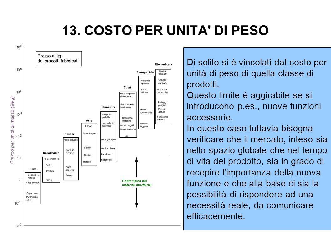 13. COSTO PER UNITA DI PESO Di solito si è vincolati dal costo per unità di peso di quella classe di prodotti.