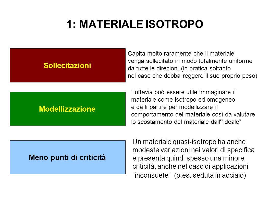 1: MATERIALE ISOTROPO Sollecitazioni Modellizzazione