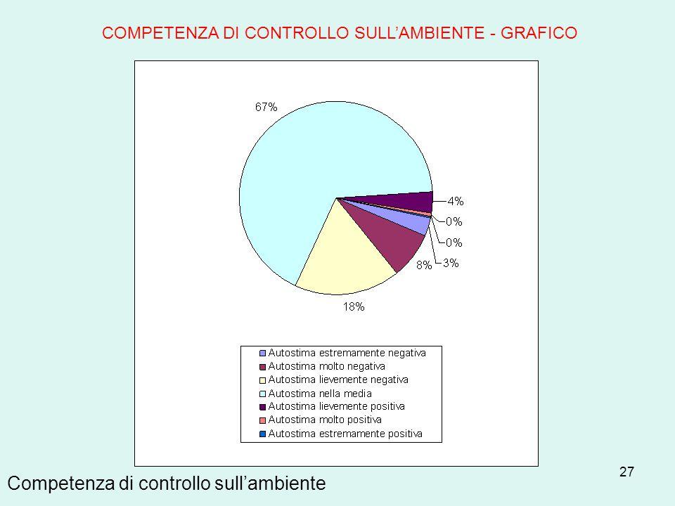 Competenza di controllo sull'ambiente
