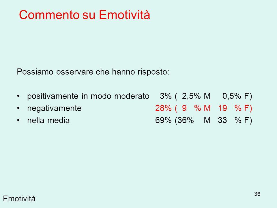 Commento su Emotività Possiamo osservare che hanno risposto: