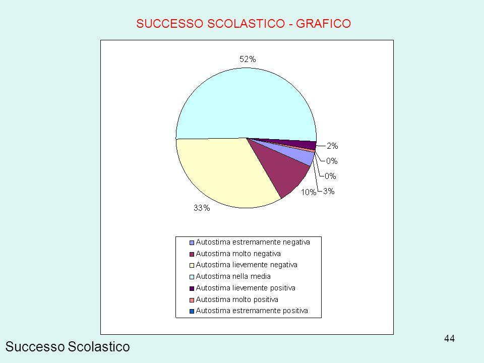 SUCCESSO SCOLASTICO - GRAFICO