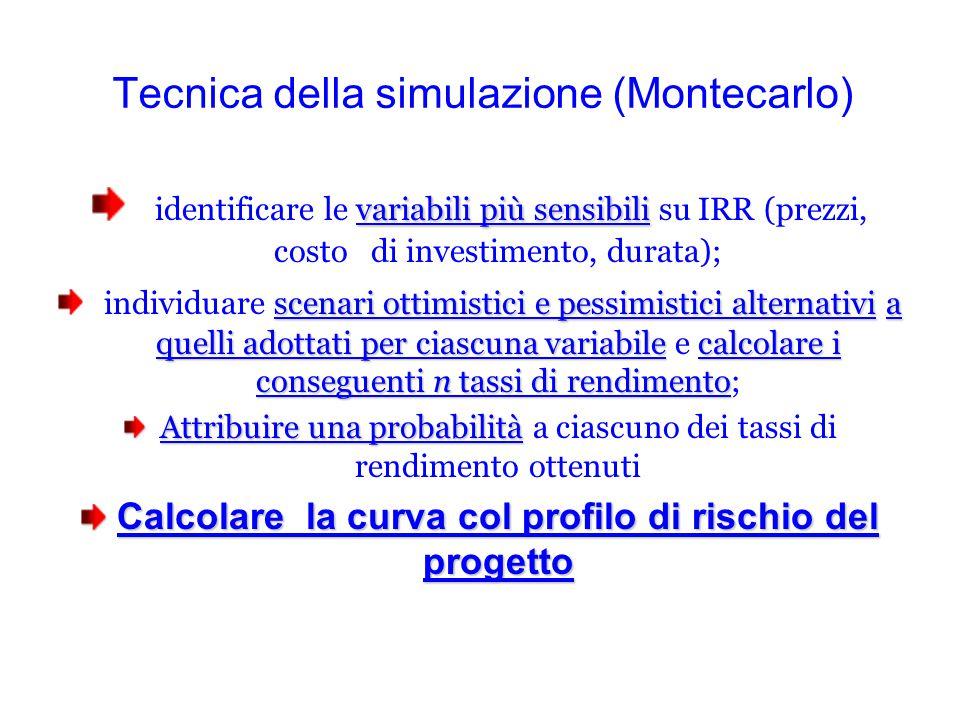 Tecnica della simulazione (Montecarlo)