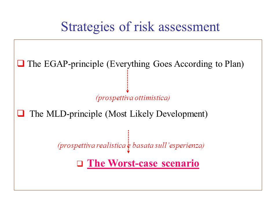 Strategies of risk assessment