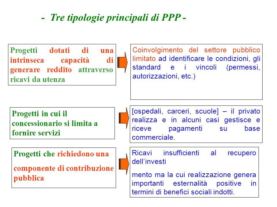 - Tre tipologie principali di PPP -