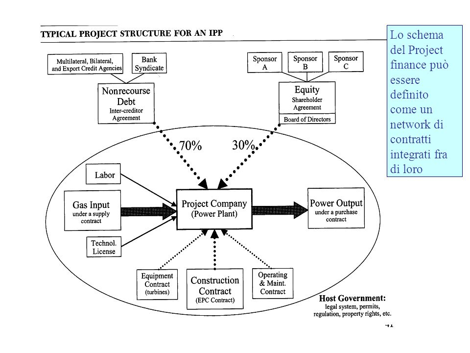 Lo schema del Project finance può essere definito come un network di contratti integrati fra di loro