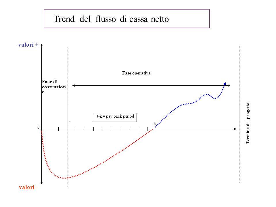 Trend del flusso di cassa netto