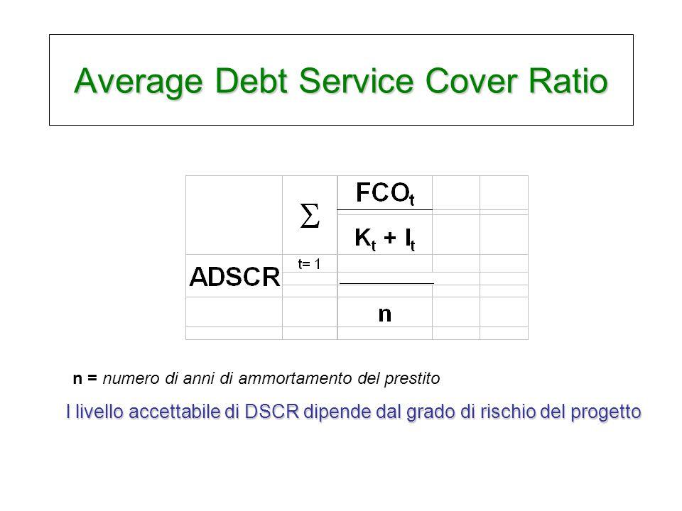 Average Debt Service Cover Ratio