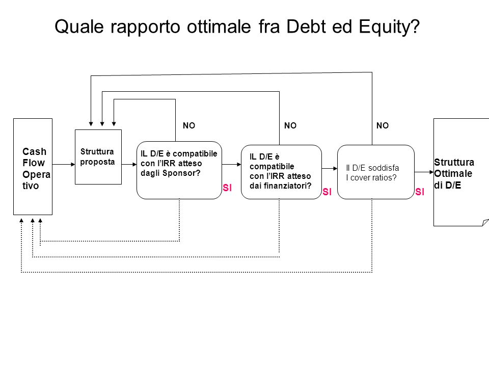 Quale rapporto ottimale fra Debt ed Equity