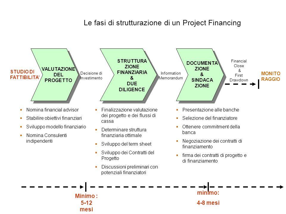 Le fasi di strutturazione di un Project Financing