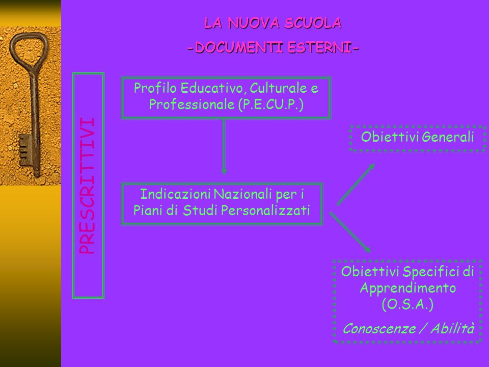 PRESCRITTIVI LA NUOVA SCUOLA -DOCUMENTI ESTERNI-