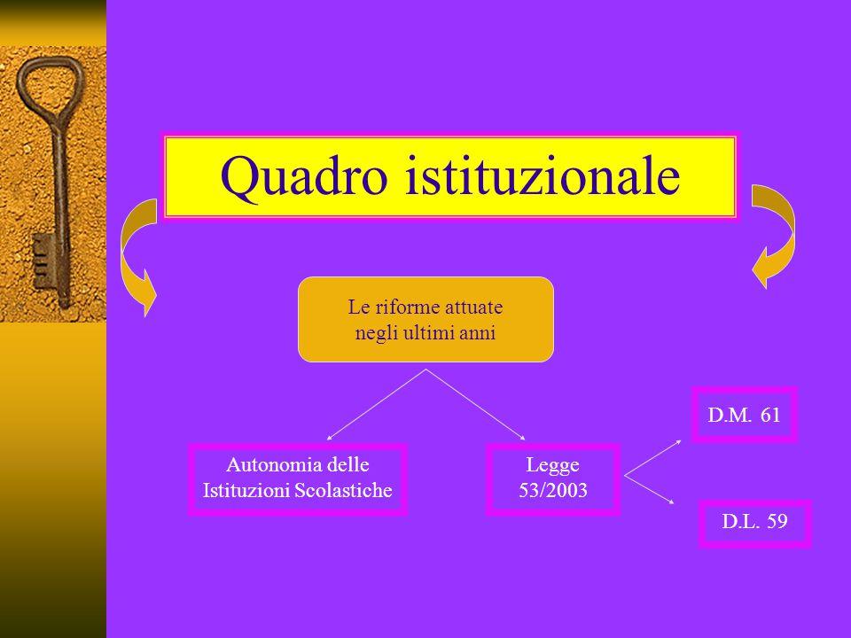 Quadro istituzionale Le riforme attuate negli ultimi anni D.M. 61