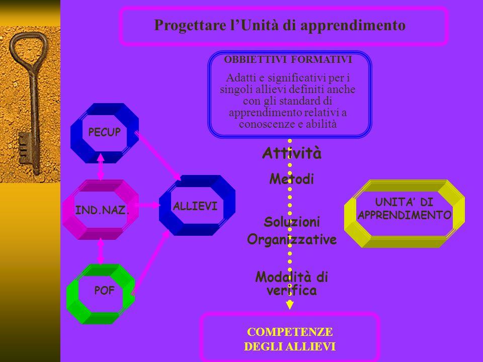 Progettare l'Unità di apprendimento