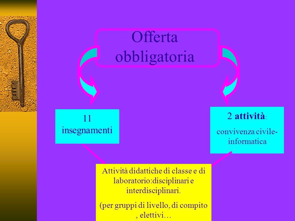 Offerta obbligatoria 2 attività: 11 insegnamenti