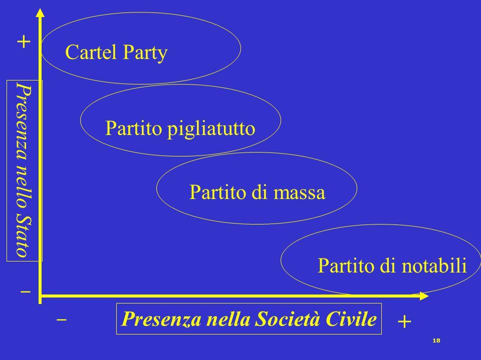 + + Cartel Party Presenza nello Stato Partito pigliatutto