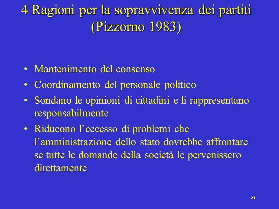 4 Ragioni per la sopravvivenza dei partiti (Pizzorno 1983)