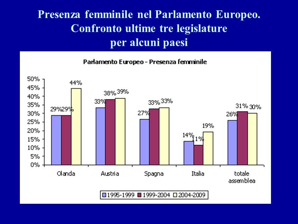Presenza femminile nel Parlamento Europeo