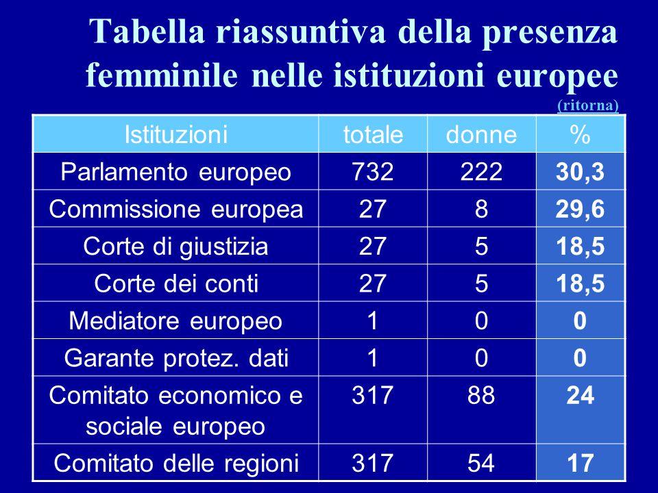 Tabella riassuntiva della presenza femminile nelle istituzioni europee (ritorna)