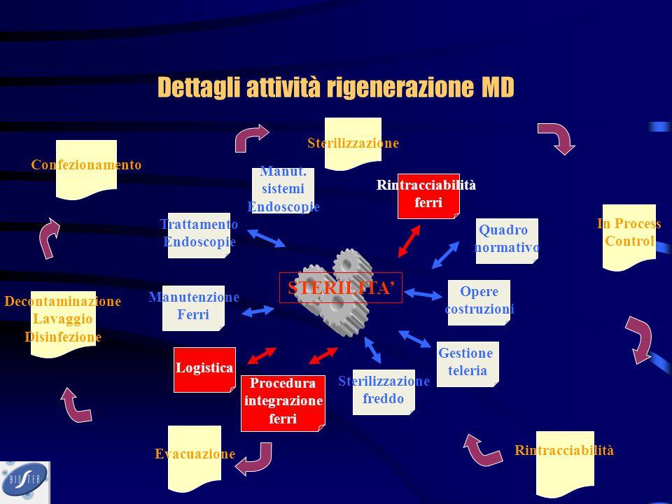 Dettagli attività rigenerazione MD
