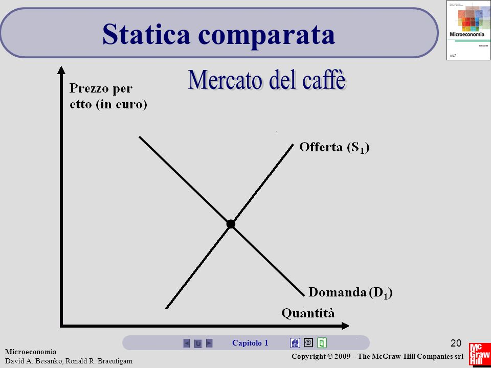 Statica comparata Mercato del caffè Domanda (D1) • Capitolo 1