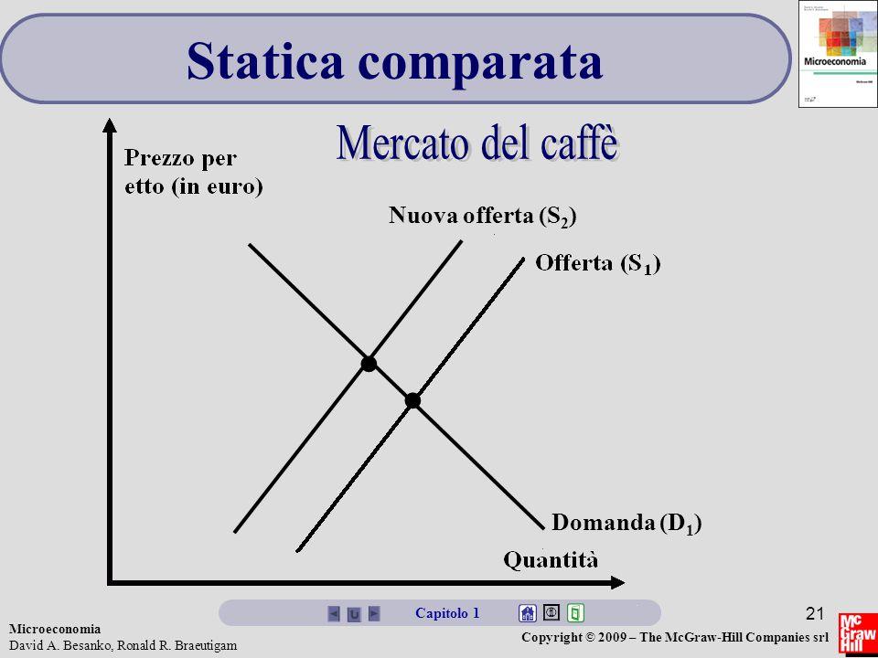 • • Statica comparata Mercato del caffè Nuova offerta (S2)