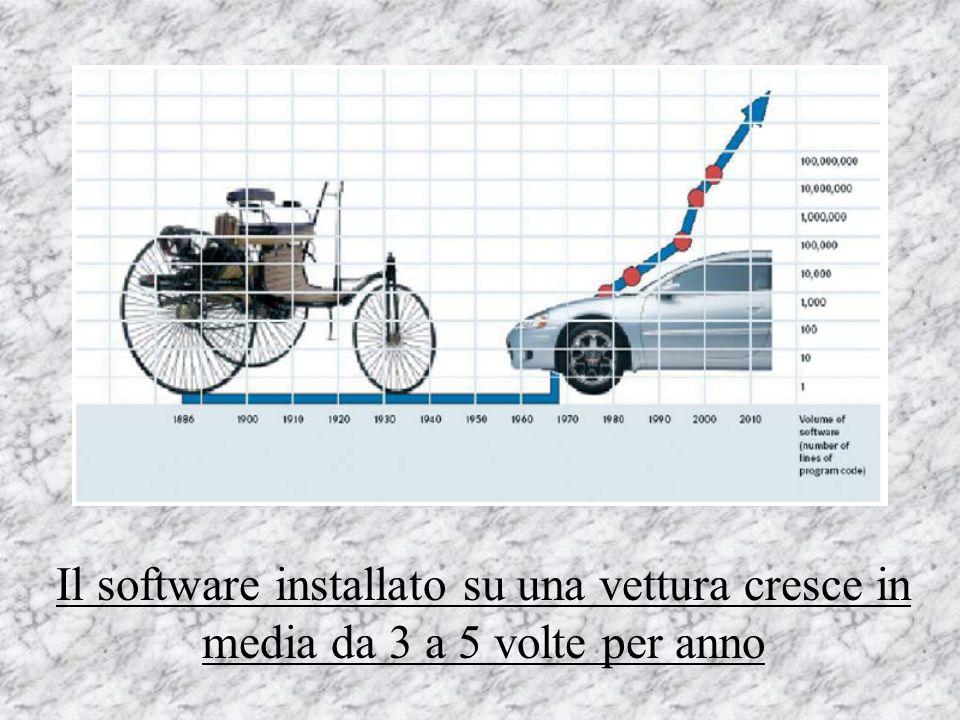 Il software installato su una vettura cresce in media da 3 a 5 volte per anno