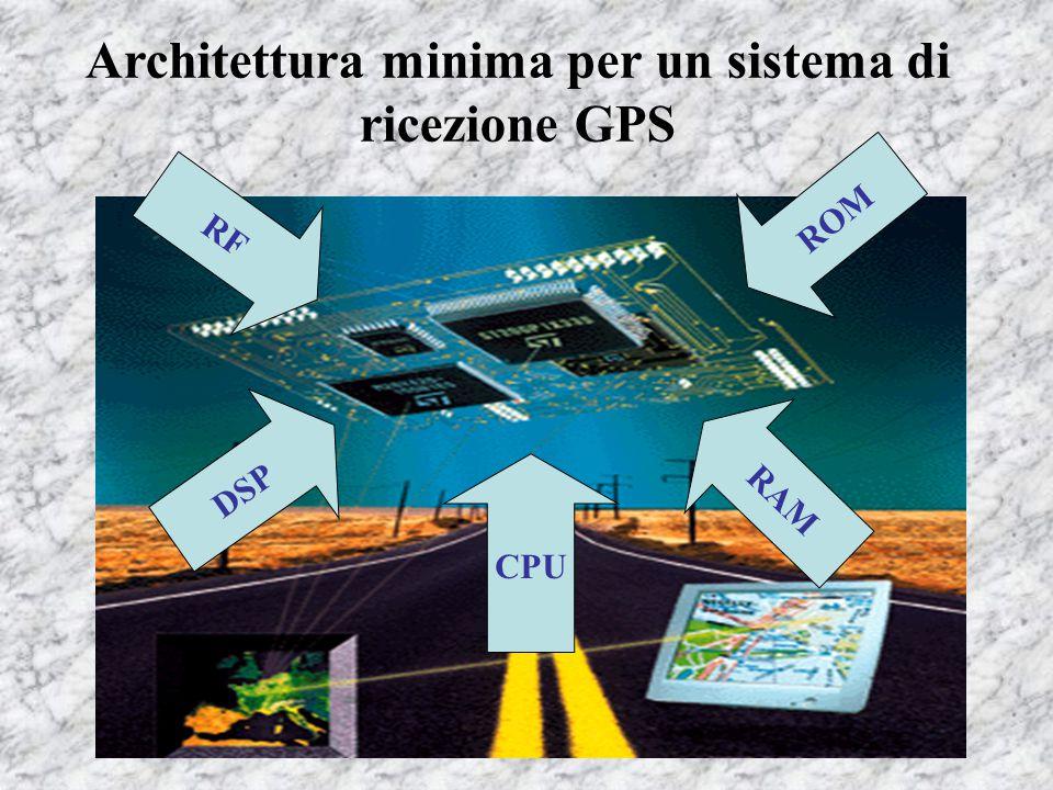 Architettura minima per un sistema di ricezione GPS