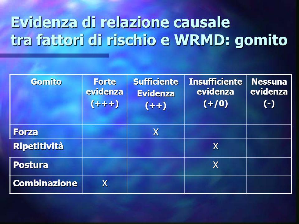 Evidenza di relazione causale tra fattori di rischio e WRMD: gomito