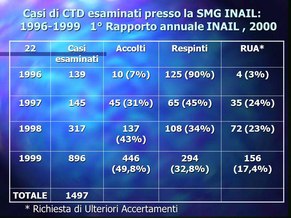 Casi di CTD esaminati presso la SMG INAIL: