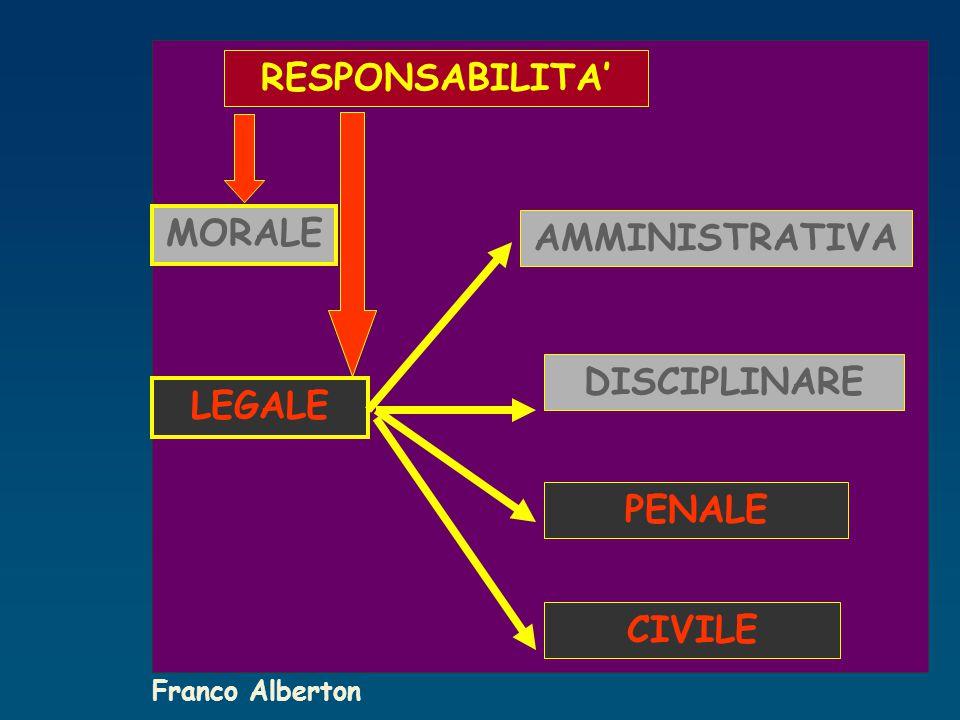 RESPONSABILITA' MORALE AMMINISTRATIVA DISCIPLINARE LEGALE PENALE