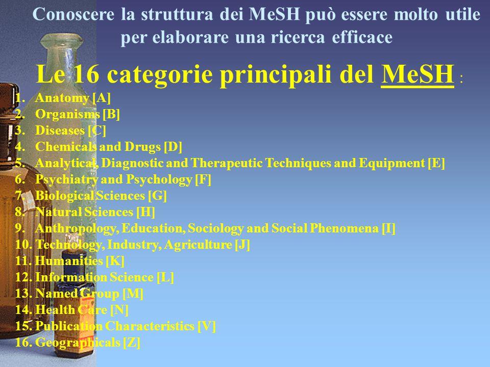 Le 16 categorie principali del MeSH :