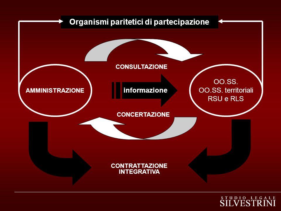 Organismi paritetici di partecipazione CONTRATTAZIONE INTEGRATIVA
