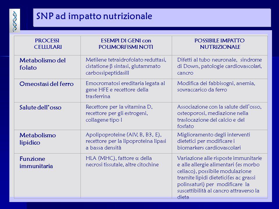 SNP ad impatto nutrizionale
