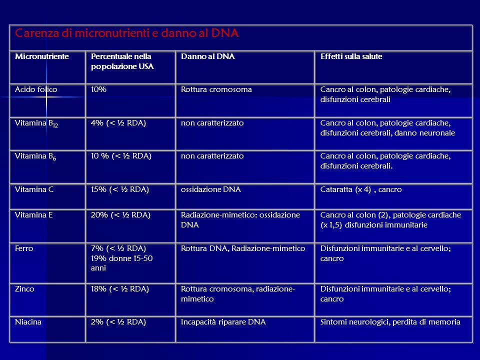 Carenza di micronutrienti e danno al DNA
