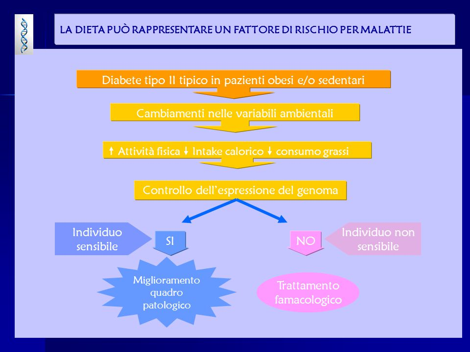 Diabete tipo II tipico in pazienti obesi e/o sedentari