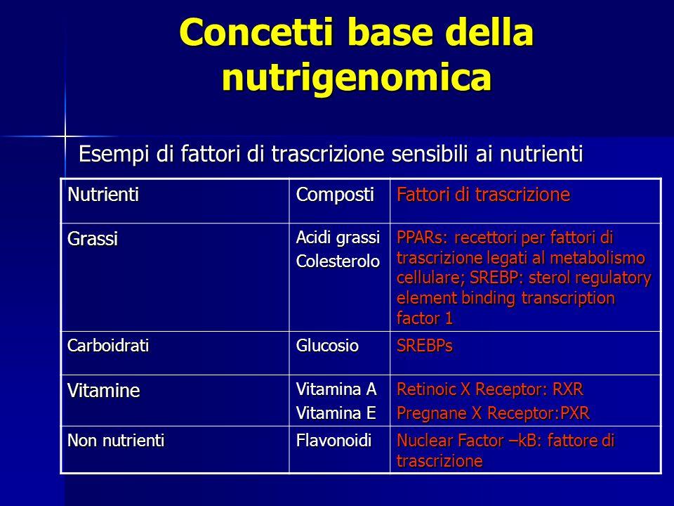 Concetti base della nutrigenomica