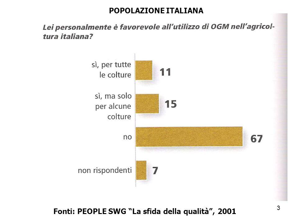 POPOLAZIONE ITALIANA Fonti: PEOPLE SWG La sfida della qualità , 2001