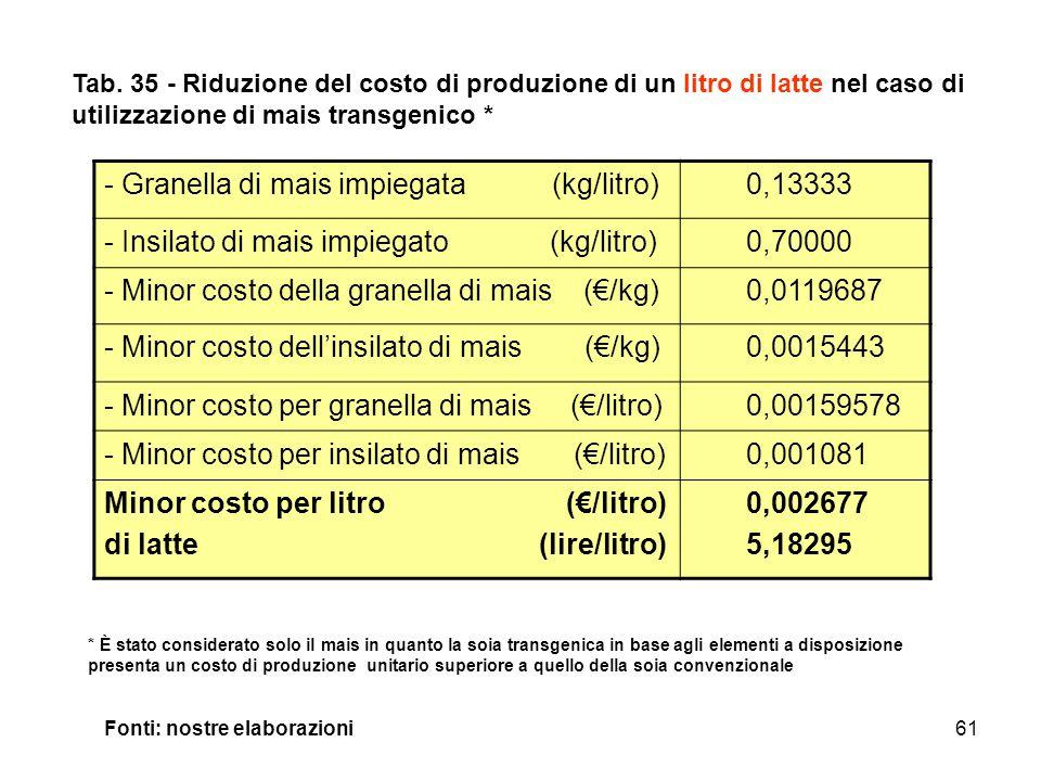 Granella di mais impiegata (kg/litro) 0,13333